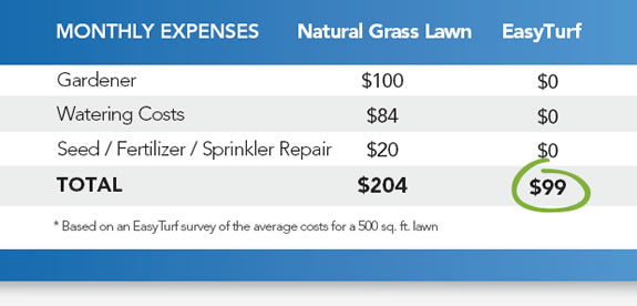 Solve your Problem Lawn - image costsavings on http://www.sunburstlandscaping.com